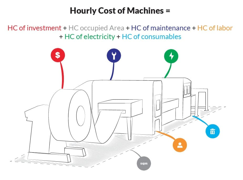 Sheet metal processing machine: hourly rate calculation