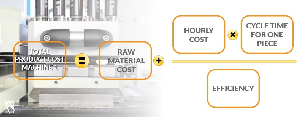 Sheet metal products: how to calculate production cost