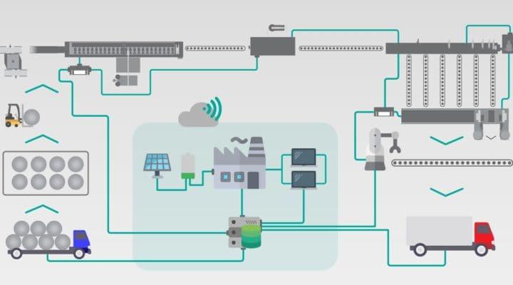 industry 4.0 dallan technologies