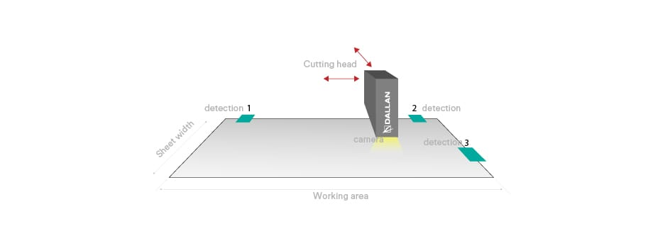 laser cutting flexibility scheme