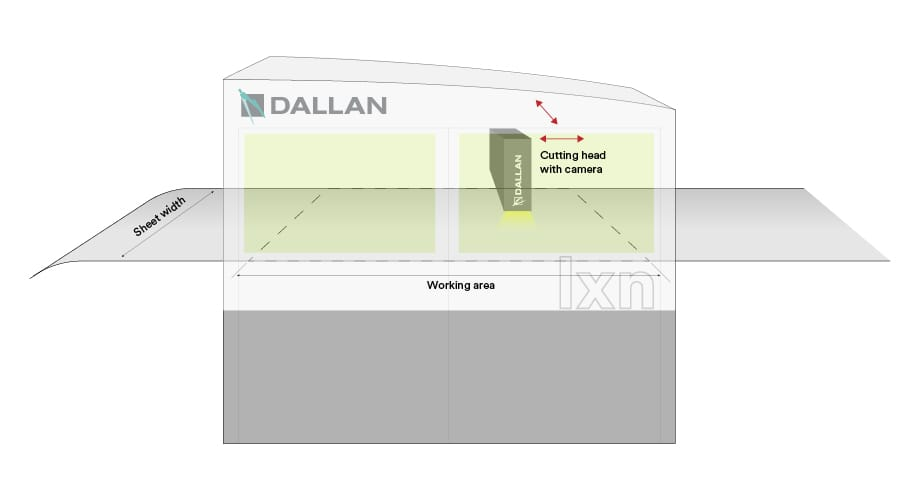 laser cutting and laservision scheme