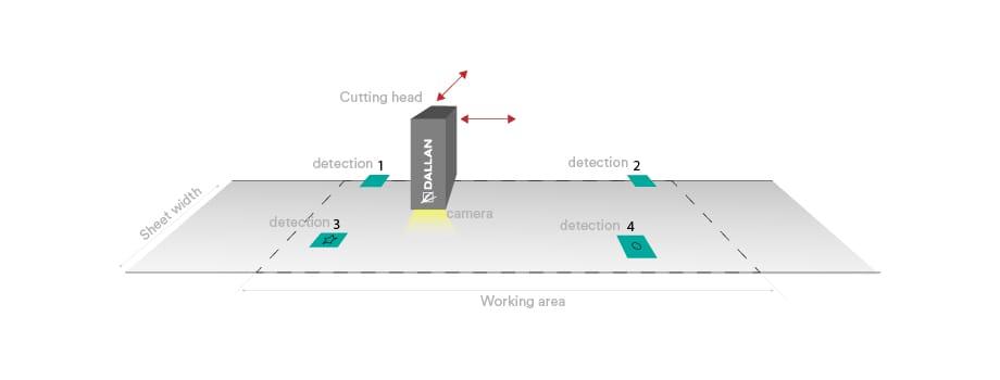 laser cutting precise scheme