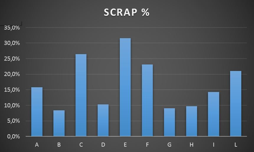 Overview of scraps (graph)