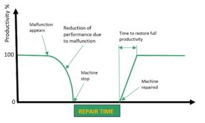 repair time